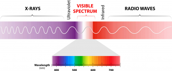 Electromagnetic spectrum chart showing blue light and UV light